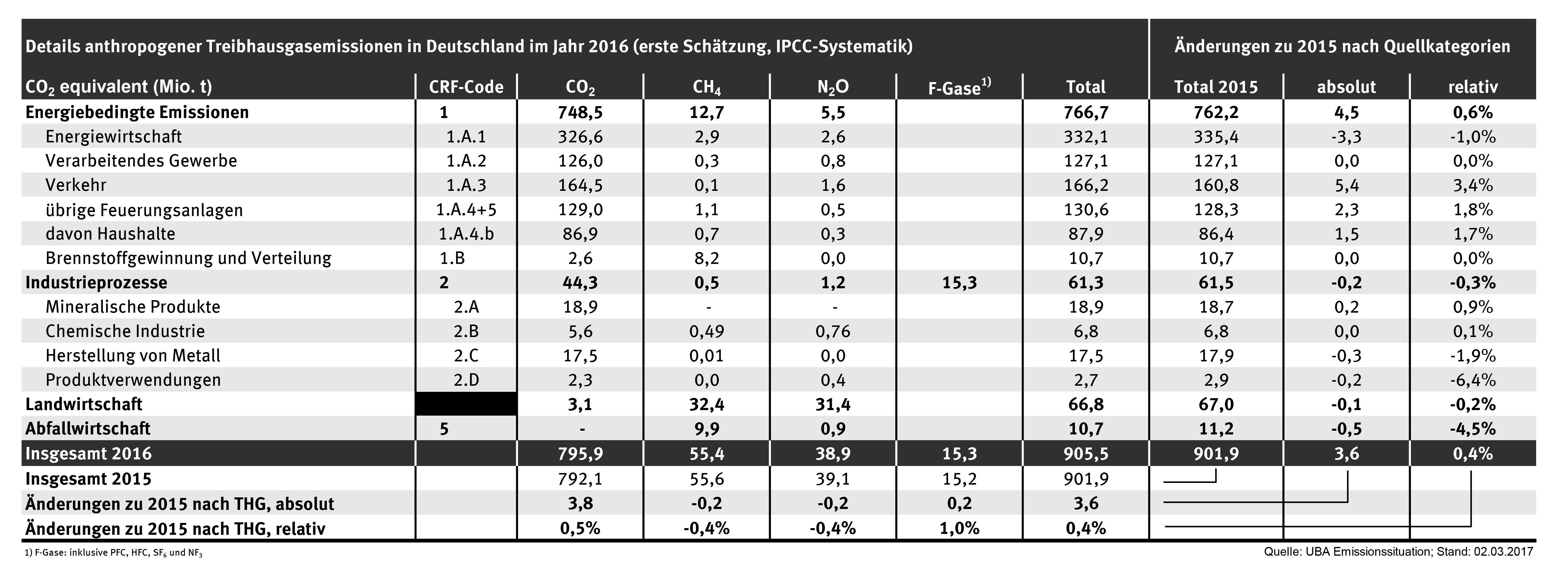 Eine Tabelle mit Zahlen, die Details zu anthropogenen Treibhausgasemissionen in Deutschland im Jahr 2016 zeigt.