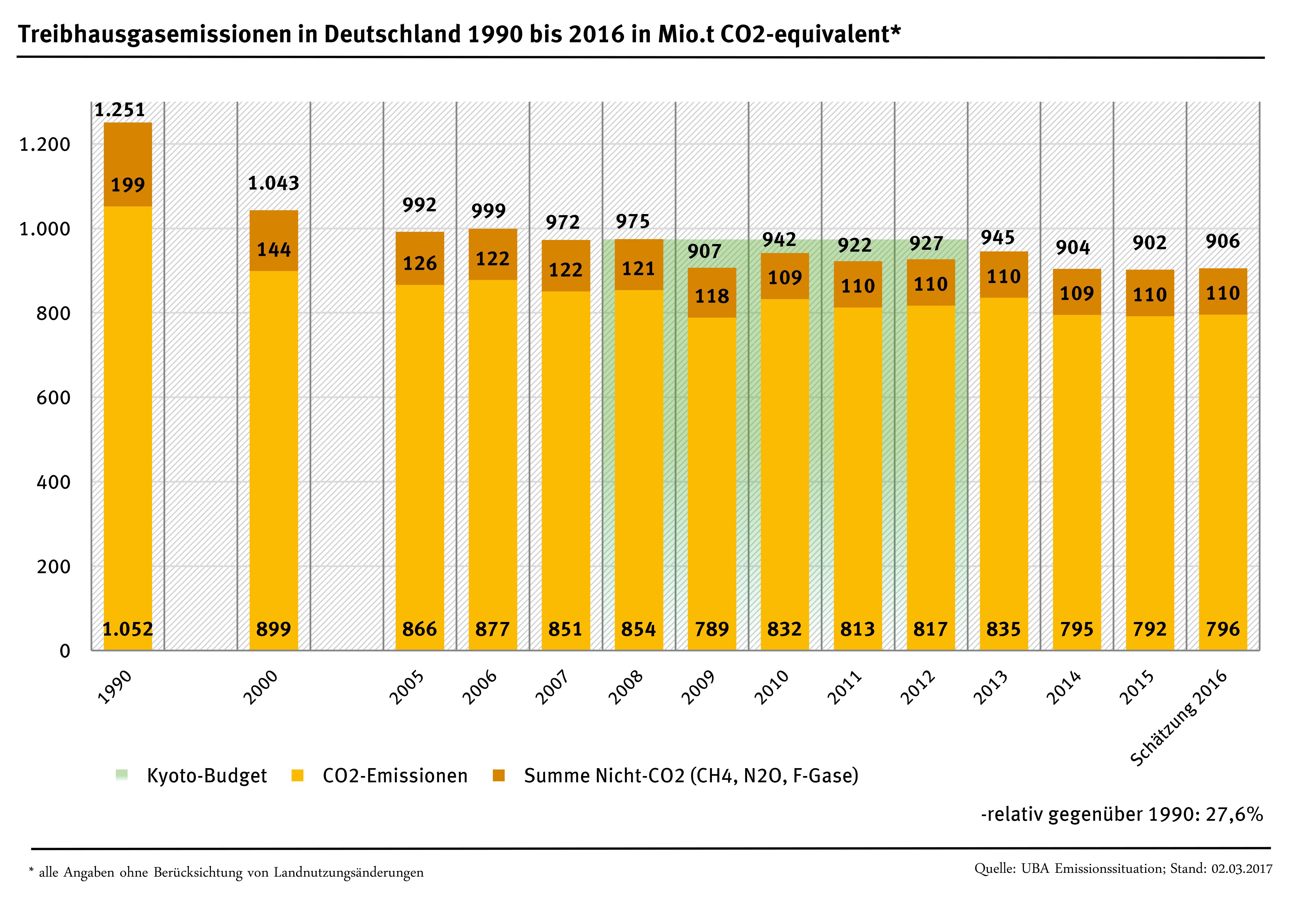 Balkendiagramm zeigt die Entwicklung der Treibhausgasemissionen von 1990 bis 2016
