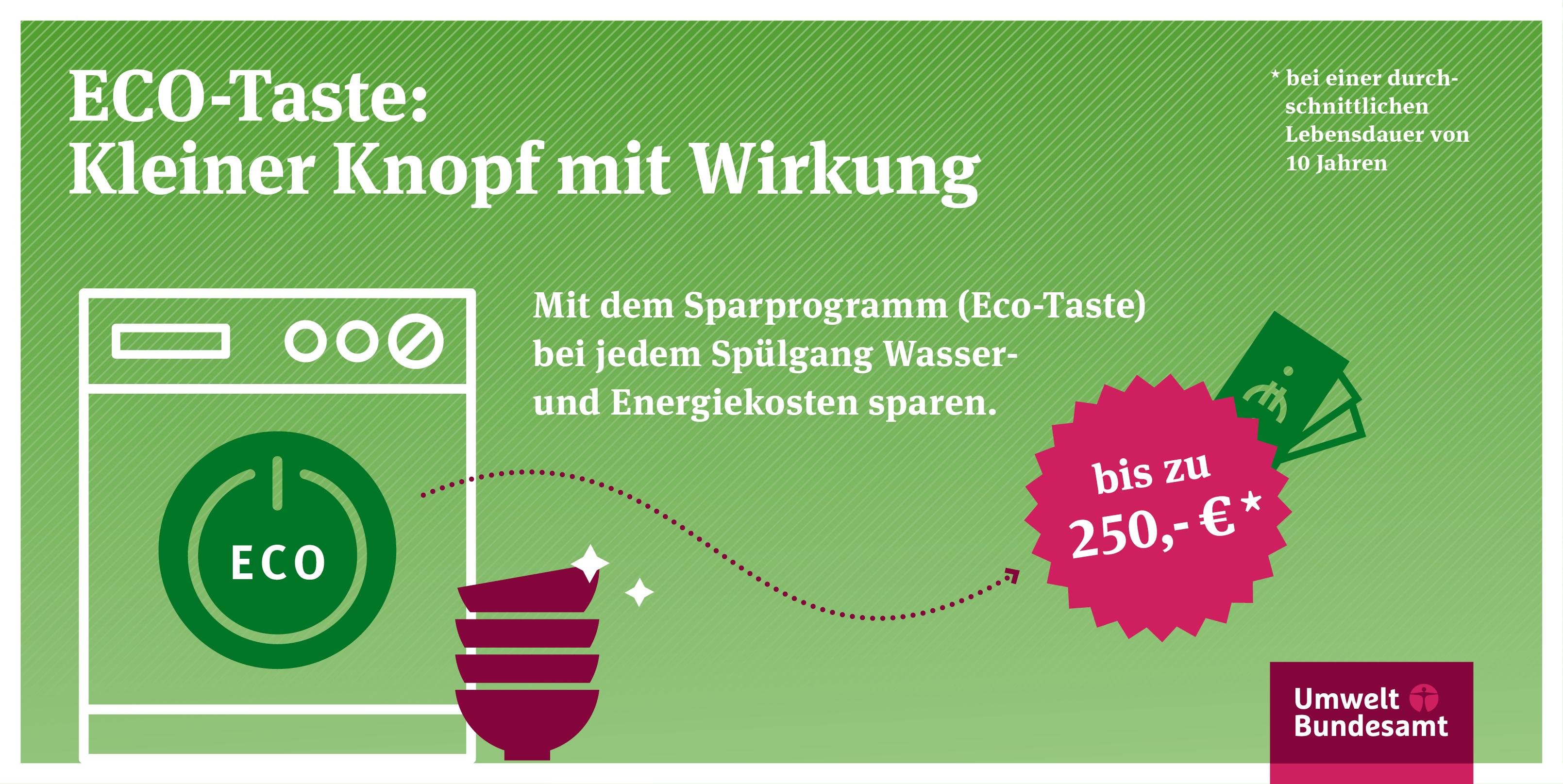 Mit dem Sparprogramm (Eco-Taste) bei jedem Spülgang Wasser und Energiesparen