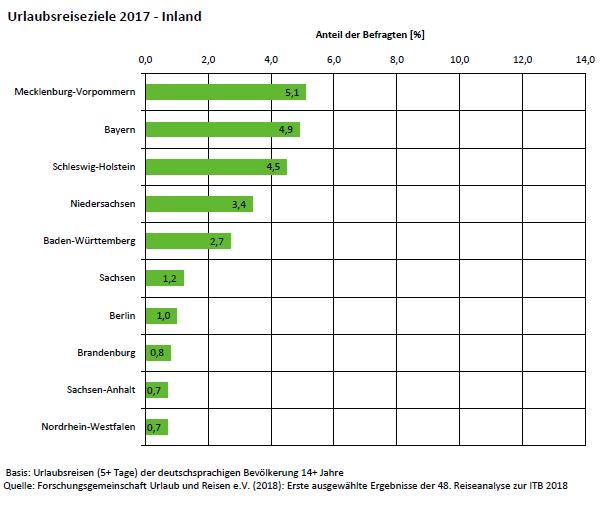 Urlaubsreiseziele der Deutschen im Inland nach Bundesländern