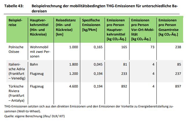 Tabelle mit beispielhaften Berechnungen der mobilitätsbedingten THG-Emissionen für unterschiedliche Badereisen