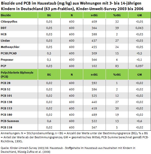 Tabelle Biozide und PCB im Hausstaub