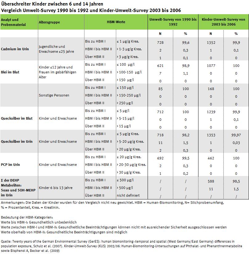 Tabelle zu erhöhten Werten im KUS