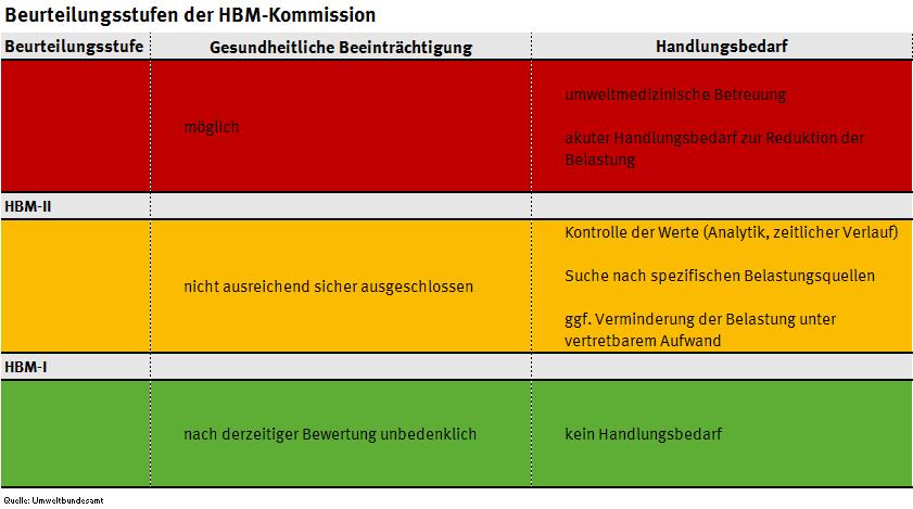 Tabelle mit Beurteilungsstufen der HBM-Kommission