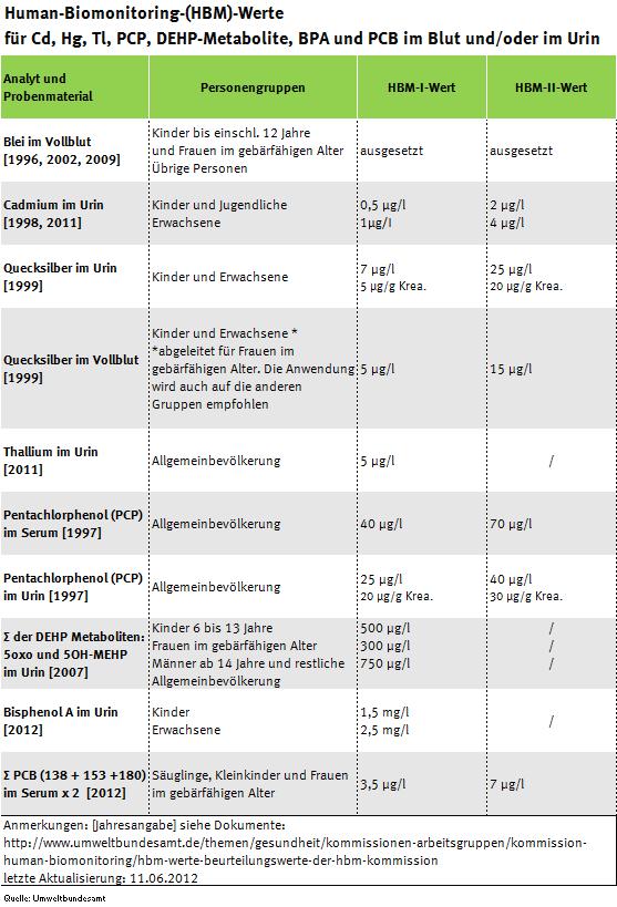 Tabellenübersicht der HBM-Werte