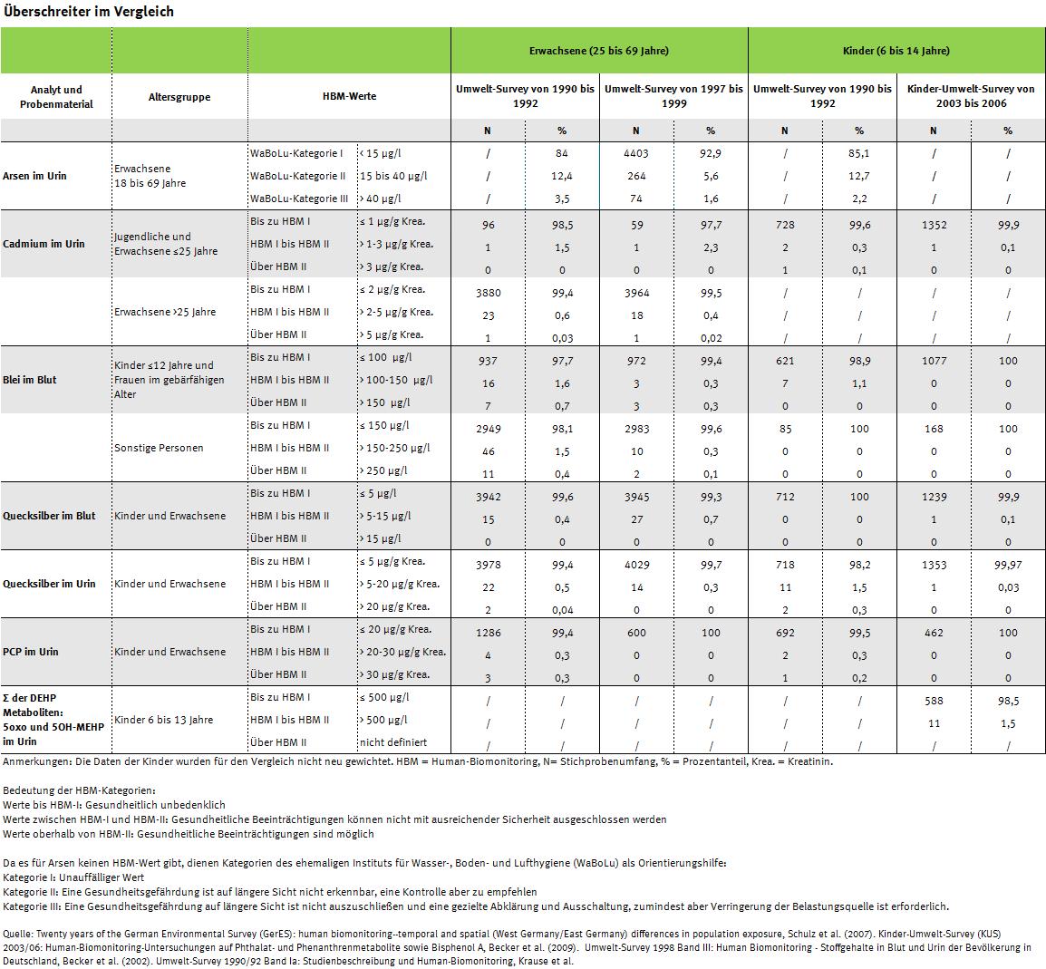Tabellenübersicht der HBM-Wert-Überschreiter seit 1990