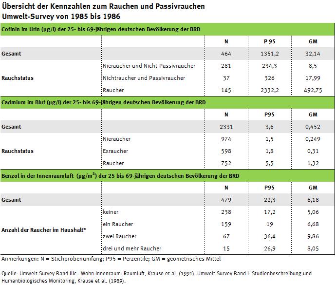 Tabelle mit den Kennwerten zum Rauchen (Cotinin im Urin, Cadmium im Blut, Benzol in der Innenraumluft), Umwelt-Survey 1985 bis 1986