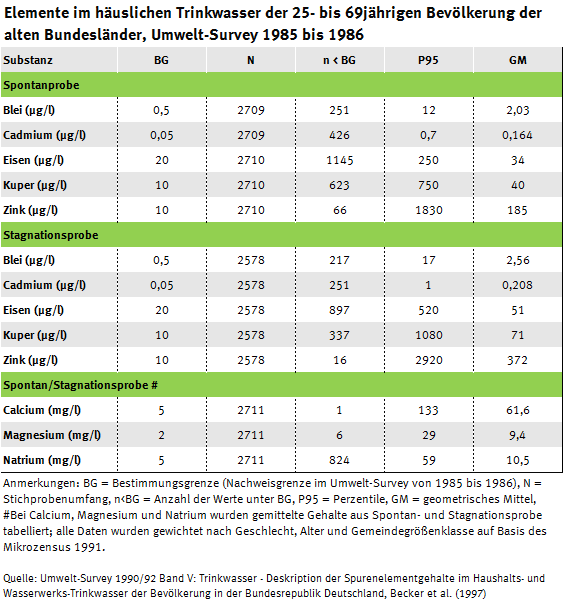 Tabelle der Elementgehalte im Trinkwasser, Umwelt-Survey 1985 bis 1986