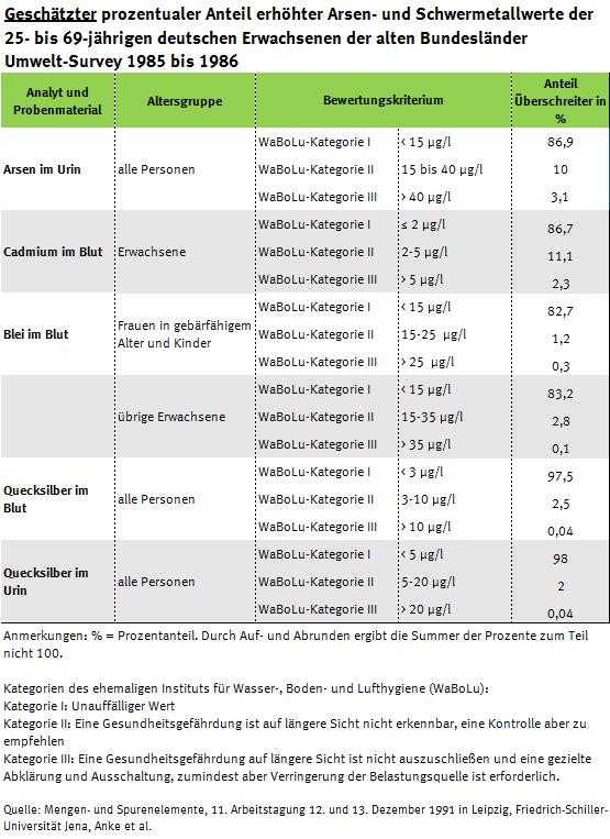 Tabelle erhöhter Arsen-, Cadmium-, Blei- und Quecksilberbelastung, Umwelt-Survey 1985 bis 1986