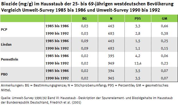 Tabelle zum Biozidgehalt im Hausstaub in der Umweltstudie zur Gesundheit von 1985 bis 1986 und 1990 bis 1992