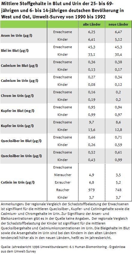 Tabelle zur Arsen-, Schwermetall und Cotininbelastung der Erwachsenen und Kinder in Ost und West, Umwelt-Survey 1990 bis 1992