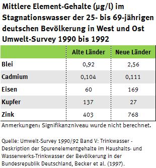 Tabelle zur Entwicklung der Elementgehalte in West- und Ostdeutschland, Umwelt-Survey 1990 bis 1992