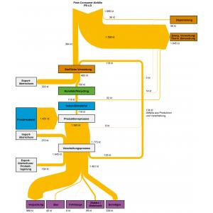 Abb2:Stoffströme der Kunststoffsorte Polyethylen niedriger Dichte(PE-LD) in Deutschland im Jahr 2015