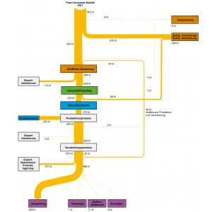 Abb 1: Stoffströme der Kunststoffsorte Polyethylenterephthalat (PET) in Deutschland im Jahr 2013