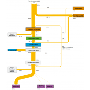 Abb 2: Stoffströme der Kunststoffsorte Polyethylenterephthalat (PET) in Deutschland im Jahr 2015