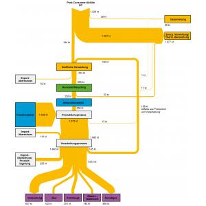 Abbildung 1: Stoffströme der Kunststoffsorte Polypropylen (PP) in Deutschland im Jahr 2013