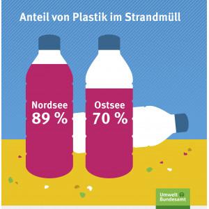 Anteil von Plastik im Strandmüll
