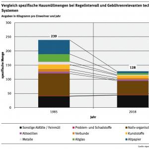 Grafik: Vergleich spezifische Hausmüllmengen bei Regelintervall und gebührenrelevanten technisierten Systemen