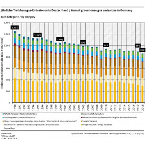 Grafik: Jährliche Treibhausgasemissionen in Deutschland nach Kategorie