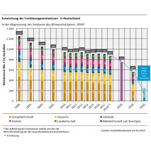 Entwicklung der Treibhausgasemissionen in Deutschland nach Klimaschutzsektoren