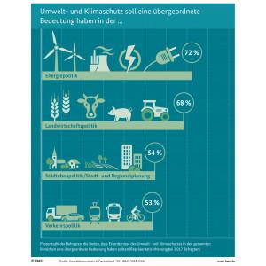 Infografik: Umwelt- und Klimaschutz soll eine übergeordnete Bedeutung haben in der ...