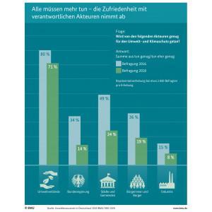 Infografik: Alle müssen mehr tun - die Zufriedenheit mit verantwortlichen Akteuren nimmt ab