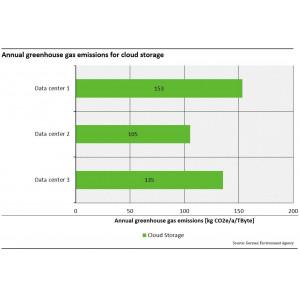 Annual GHG for cloud storage