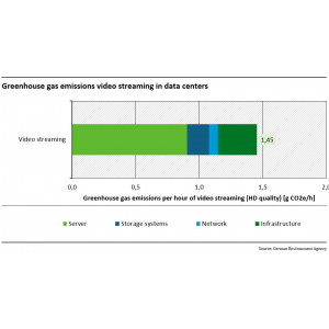 GHG in data centers for video streaming
