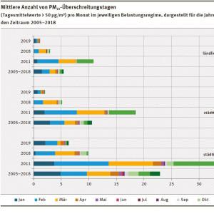 Mittlere Anzahl von PM10-Überschreitungstagen