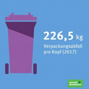 Eine Mülltonne mit der Zahl 226,5kg daneben