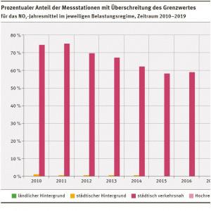 Prozentualer Anteil der Messstationen mit Überschreitung des Grenzwerts