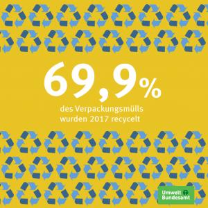 69,9% des Verpackungsmülls wurde 2017 recycelt