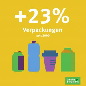 23% Verpackungen mehr seit 2000