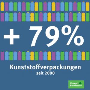 Seit 2000 ist der Verbrauch von Kunststoffverpackungen um 79% gestiegen.