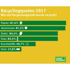 Recyclingquoten für Verpackungsabfälle 2017