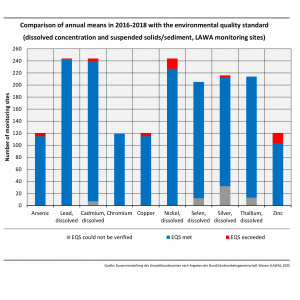 Comparison of annual means in 2016 - 2018