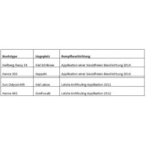 Liegeplätze mit Applikationsdatum