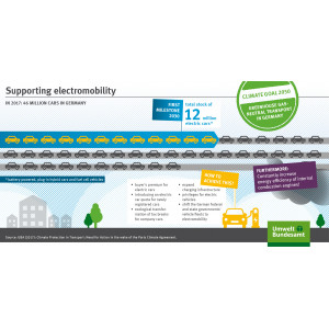 The infographic shows measures which support electromobility.