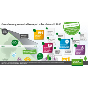 The infographic shows an overview regarding the most important measures for a greenhouse gas-neutral transport.