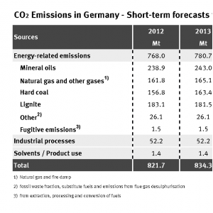 In 2013 ca. 834.4 million tonnes of CO2 were emitted, 1.5 % more than 2012. 780.7 million tonnes were energy-related emissions, especially from mineral oil, gas and coal.