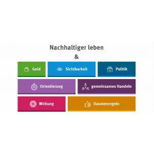 """Screenshot der Website """"Denkwerkstatt Konsum"""" mit Unterrubriken wie Geld oder Daumenregeln"""