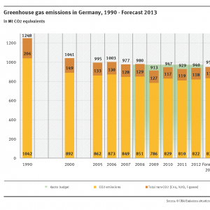 The chart shows the greenhouse gases in million tonnes CO2 equivalents. In 1990 1,248 were emitted, in 2012 940 and the forecast for 2013 is 951. CO2 is the biggest proportion, than CH4, N2O and f-gases.
