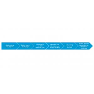Das Schema zeigt die Schritte zur Stromkennzeichnung mit Herkunftsnachweisen: von der Registrierung der Akteure und Anlagen über die Ausstellung der Nachweise, den Start des internationalen Handels 2013 bis hin zur verpflichtenden Stromkennzeichnung 2014
