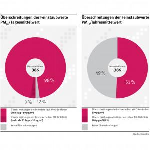 Von 386 Messstationen überschreiten 3% den EU-Grenzwert, 98% den WHO-Leitwert und 2% haben keine Überschreitungen bei den Feinstaubwerten PM10/Tagesmittelwert. Beim PM10/Jahresmittelwert überschreiten 51% den WHO-Leitwert; 49% haben keine Überschreitungen