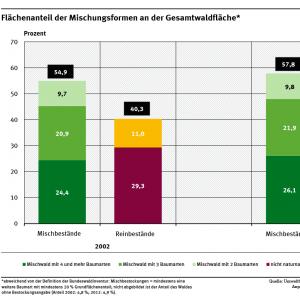 Ein Diagramm zeigt für die Jahre 2002 und 2012 den Anteil der Mischbestände (2, 3 oder 4 Baumarten) sowie der Reinbestände (naturnah und nicht naturnah) an der Waldfläche. Der Anteil von Mischbeständen stieg von fast 55 auf fast 58 %.