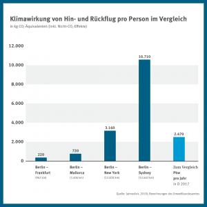 Klimawirkung von Hin- und Rückflug pro Person im Vergleich