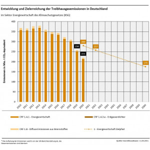 Grafik: Entwicklung und Zielerreichung der Treibhausgasemissionen in Deutschland: Energiewirtschaft
