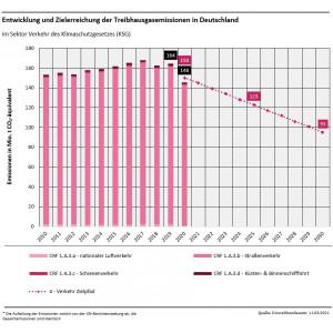 Grafik: Entwicklung und Zielerreichung der Treibhausgasemissionen in Deutschland: Verkehr