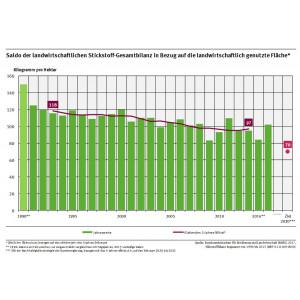Saldo der landwirtschaftlichen Stickstoff-Gesamtbilanz in Bezug auf die landwirtschaftlich genutzte Fläche