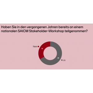 Rund zwei Drittel der Teilnehmenden hatten bereits an früheren SAICM Stakholder Dialogformaten teilgenommen